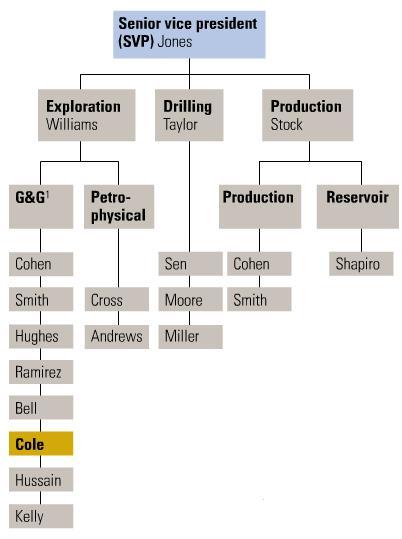 Co working p gina 2 la clave de tu xito for Estructura de una cocina industrial