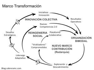 Marco Transformación