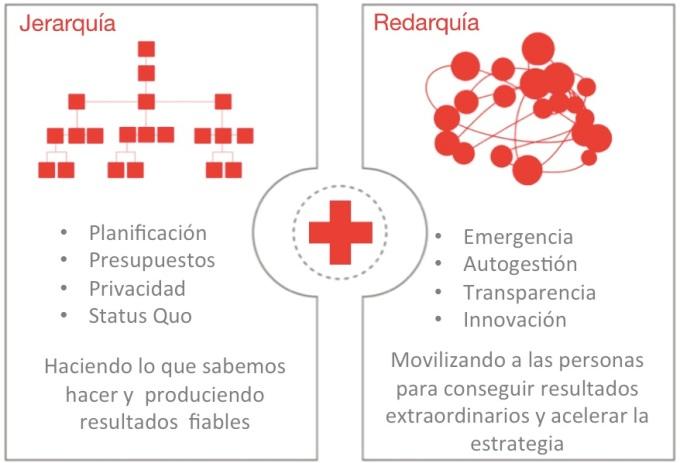 Organizaciones_Duales