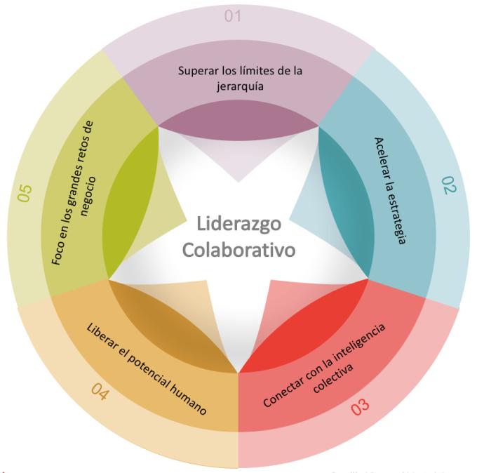 modelo_liderazgo_adaptativo